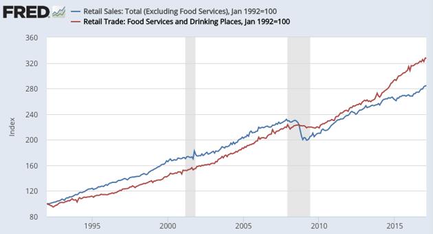 Кризис розничной торговли 2017? Дело не только в Amazon